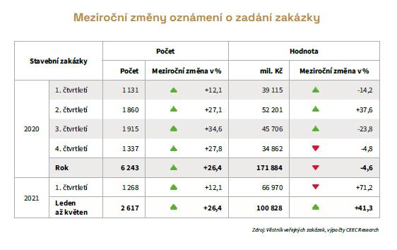 Tabulka: CEEC Research